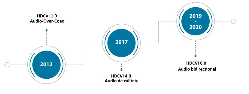 HDCVI Audio-over-Coax