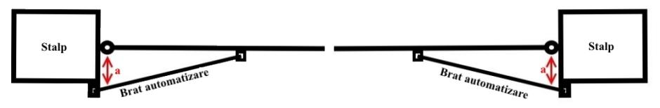 schema distanta dintre bratul automatizarii si balamaua portii