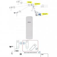 Transceiver video Dahua PFM881 WI-FI 5.8G