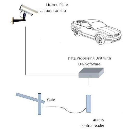 Kit Complet Automatizare Sisteme Acces Parcare Pentru Bariere Auto Beninca Lpr Park 2