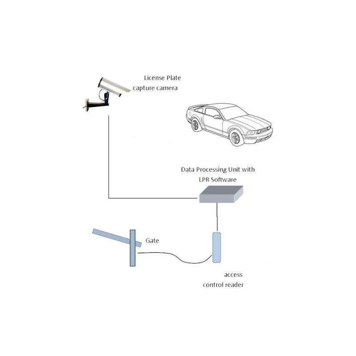 Kit Complet Automatizare Sisteme Acces Parcare Pentru Bariere Auto Beninca Lpr Park 4